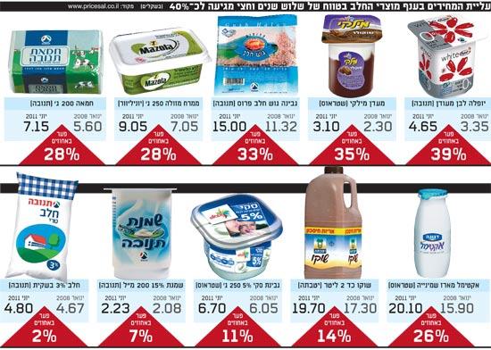 עליית המחירים בענף מוצרי החלב בטווח של שלוש שנים וחצי מגיעה לכ 40 אחוז / צלם: יחצ